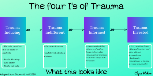 The four I's of Trauma (1)