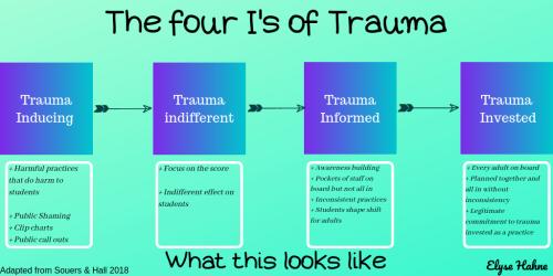 The four I's of Trauma (1)