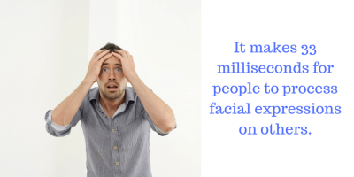 It makes 33 milliseconds for people to process facial expressions on others.